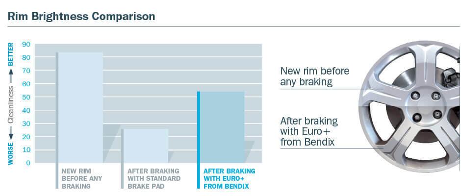 Euro+ | Bendix Brakes