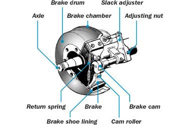 Protrans Brake S-CamShafts | Bendix Brakes